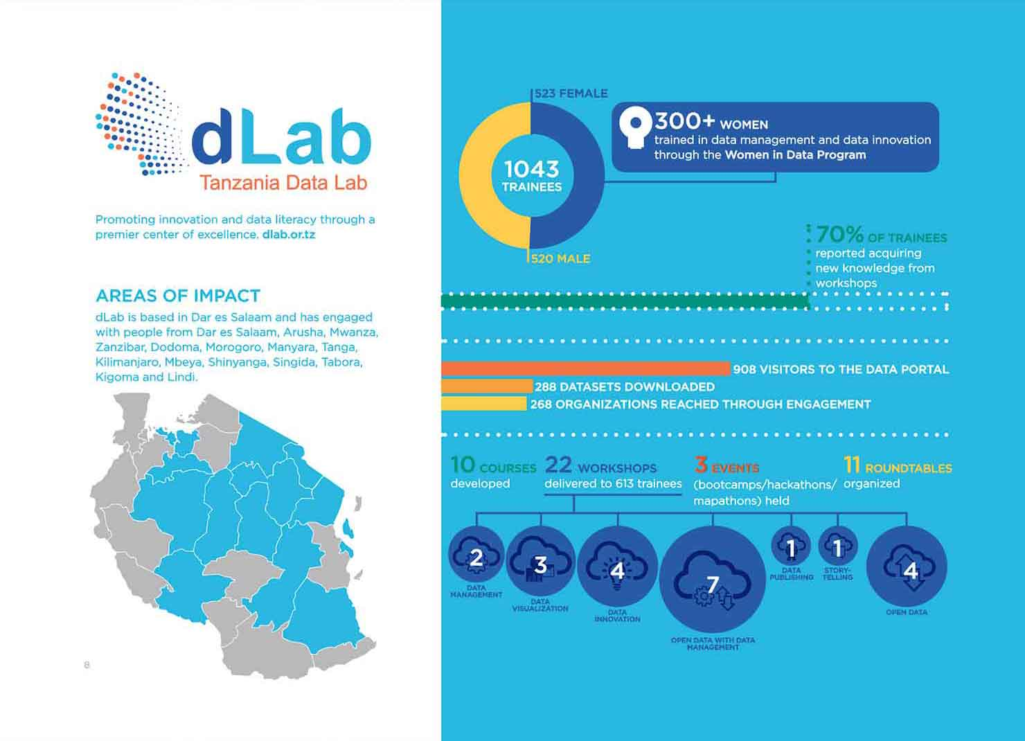 Data Collaboratives for Local Impact